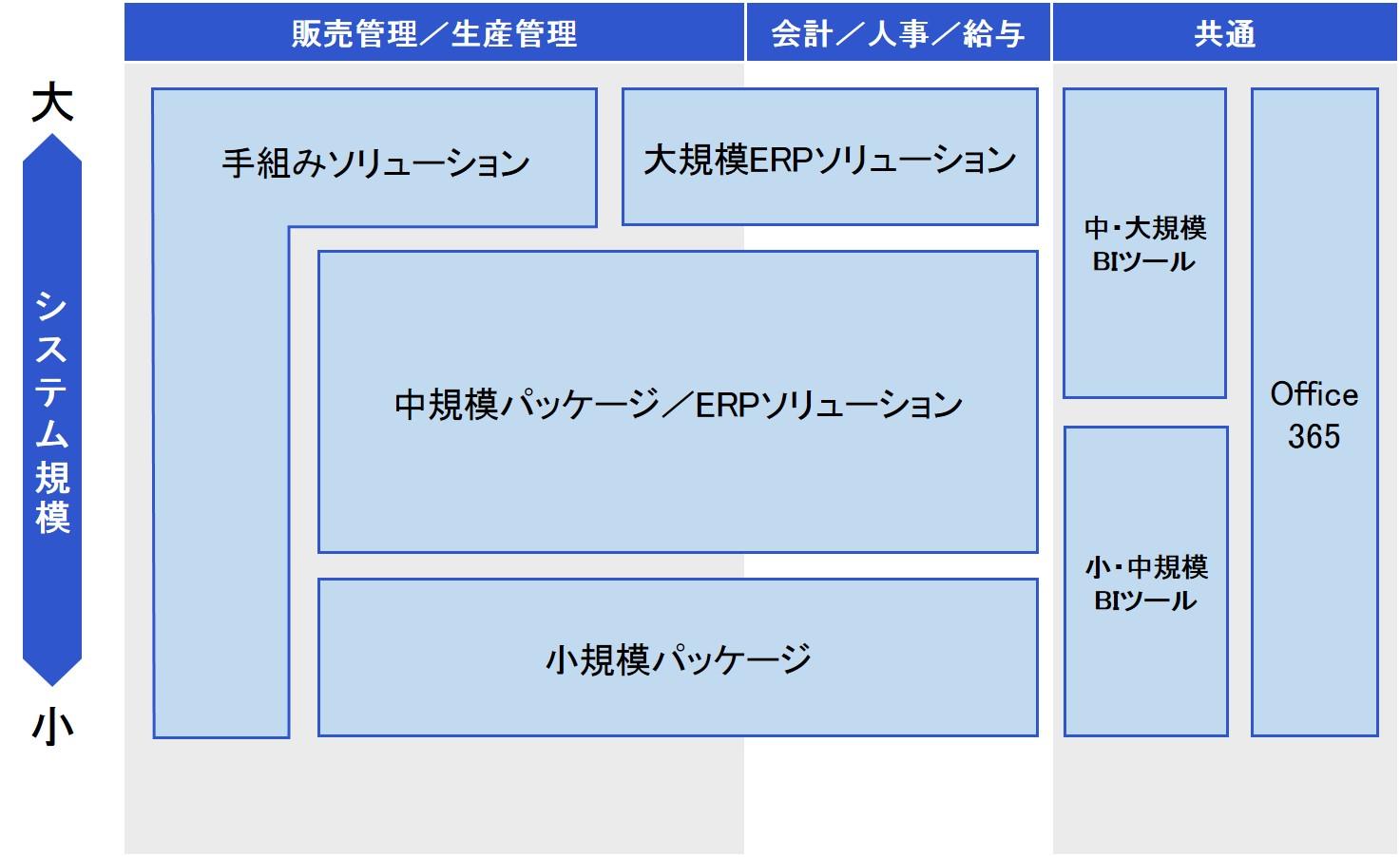 システム 東洋 電子